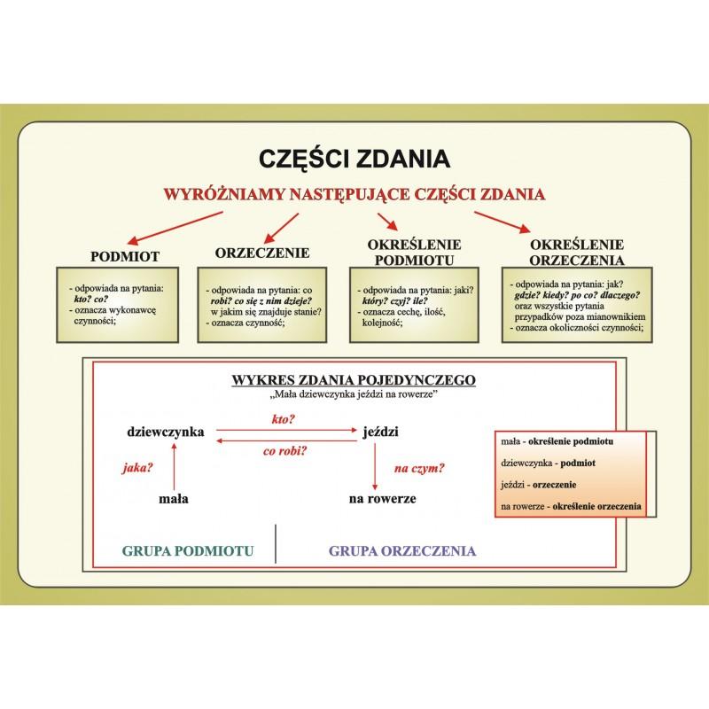 Język Polski Zestaw Plansz W Wersji Drukowanej Program Cd